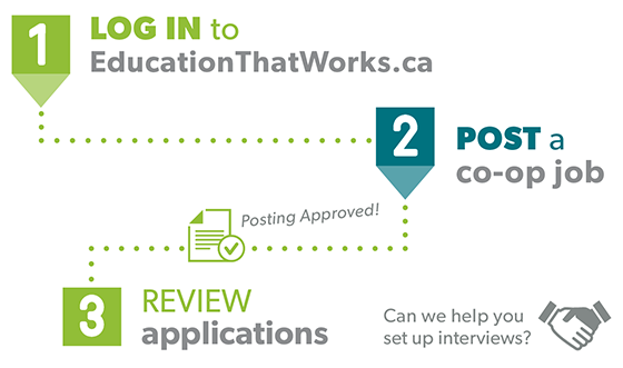 Log in to EducationThatWorks.ca. Post a Co-op job. Wait for the posting to be approved. Receive and review applications. Contact us if we can help set up interviews.